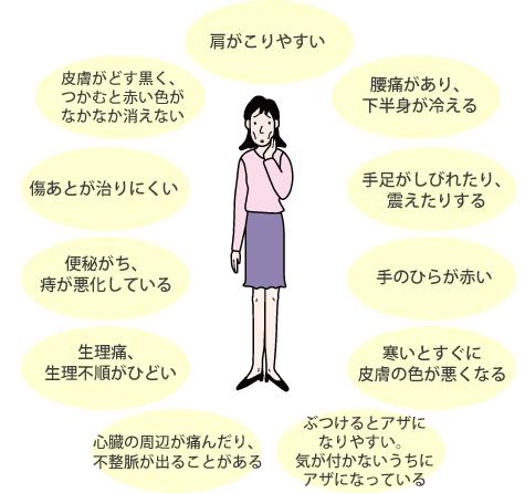 血行不良の自覚症状2